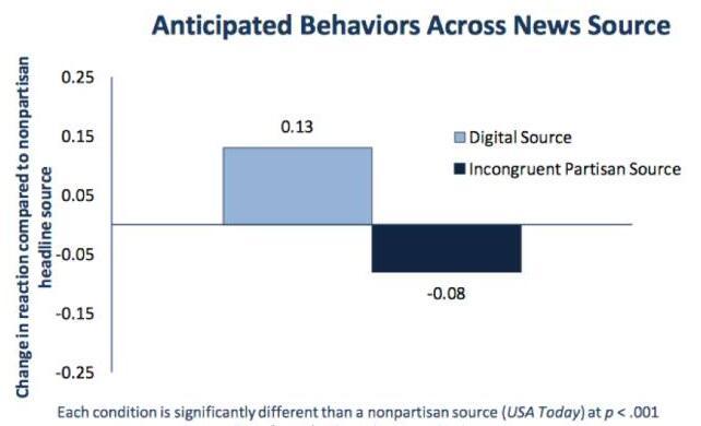 不同新闻来源对受众的未来参与度的影响