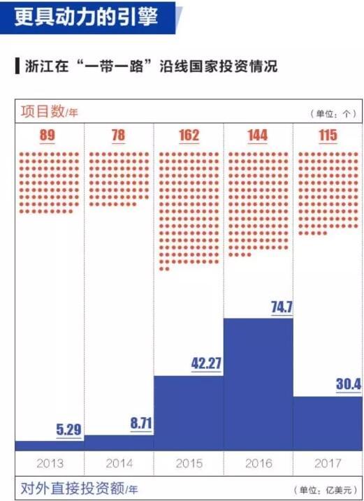 """浙江在""""一带一路""""沿线国家投资情况"""