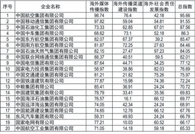 96家中央企业海外品牌形象传播指数排行榜