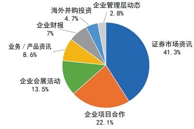 96家中央企业外媒报道话题类型分布