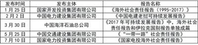中央企业2017年发布海外社会责任专题类、国别类报告列表