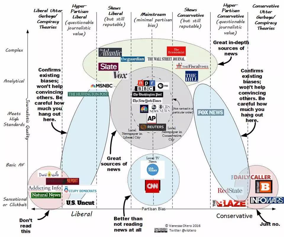 国外主要媒体的可信度与立场分析图
