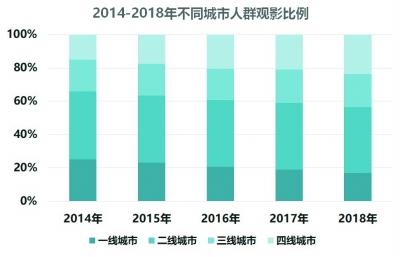 中国电影产业从电影大国迈向电影强国
