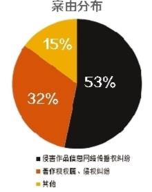 """视觉中国如何陷入版权""""黑洞""""?"""